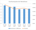 Zuschauerquoten der BfR-Abendshows, Stand 17. Oktober 2018.png