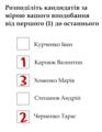 Виборча система мажоритарна 4.png