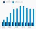Видобуток нафти SOCAR та Азербайджану.png