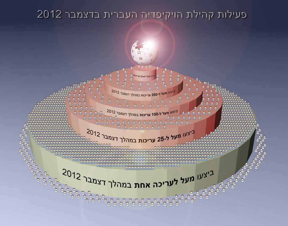 פעילות קהילת הויקיפדיה העברית בדצמבר 2012