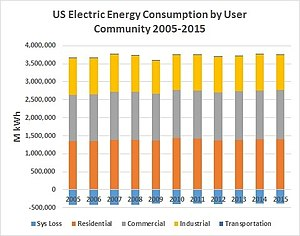 Energy in the United States - 10 YR Electric Energy Consumption 2005-2015