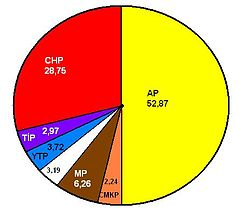 1965 Turkish general election results pie chart.jpg