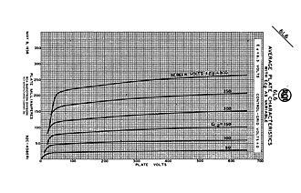6L6 - Image: 6L6 Beam Tetrode anode characteristics