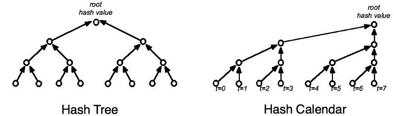 A hash tree with 8 leaf nodes and a hash calendar after 7 seconds