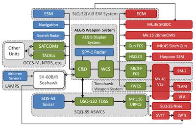 Aegis Combat System Wikipedia