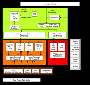 Schema interno dell'Alpha 21264. Notare in verde la complessa unità di gestione dell'esecuzione fuori ordine