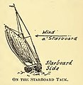 Ansted Sea Terms 1898 - Starboard tack.jpg