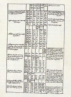 <i>Chronicon</i> (Eusebius) The ancient chronological tables compiled by Eusebius