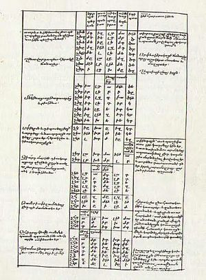 Eusebius - Armenian translation of Chronicon. 13th century manuscript