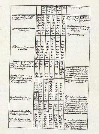 Chronicon (Eusebius) - Armenian translation of Eusebius Chronicon, 13th century manuscript