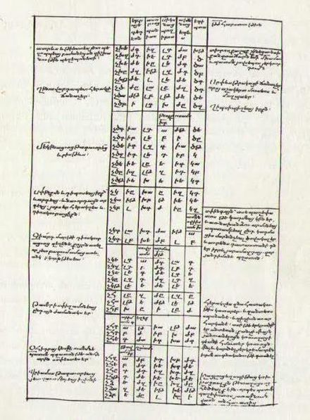 Armenian translation of Chronicon. 13th century manuscript Armenian translation of Eusebius Chronicon.jpg
