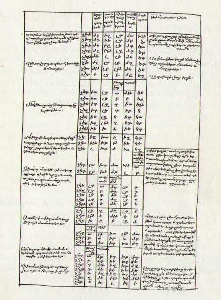 Armenian translation of Eusebius Chronicon