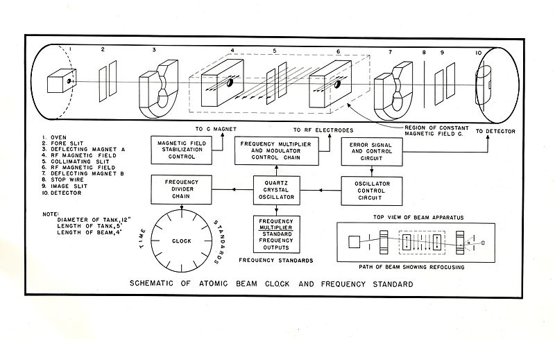 File:Atomic Clock012 jpg - Wikimedia Commons