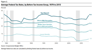 Progressive tax - Image: Average US Federal Tax Rates 1979 to 2013