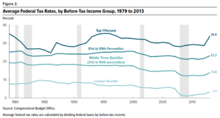 Progressivity in United States income tax