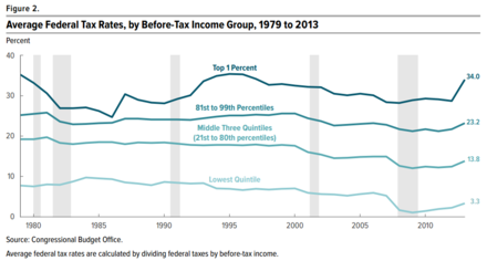 CBO estimates of historical effective federal tax rates broken down by income level. Average US Federal Tax Rates 1979 to 2013.png