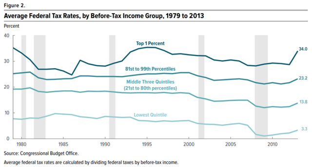 Average US Federal Tax Rates 1979 to 2013, From WikimediaPhotos