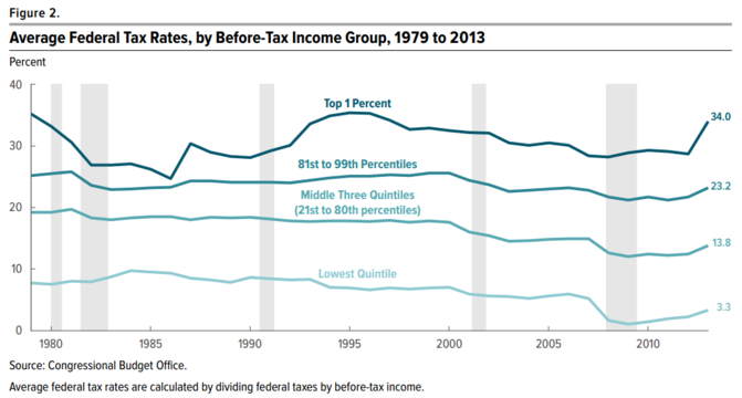 CBO estimates of historical effective federal tax rates broken down by income level.[392]