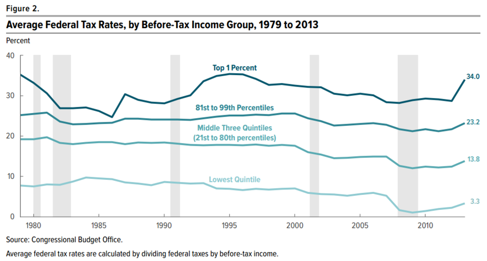 Average US Federal Tax Rates 1979 to 2013