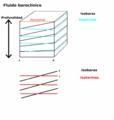 Baroclinic fluid-es.png