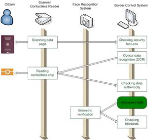 Biometric passport - Image: Border Control Process