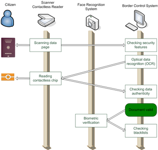Automated border control system self-service scanning of biometric passports at border crossings