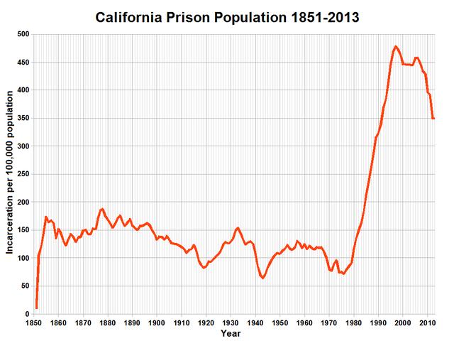 File:California Prison Population.png - Wikipedia