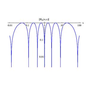 Chebyshev rational functions - Image: Chebychev Rational 2