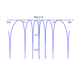 Chebyshev rational functions - Image: Chebychev Rational 2