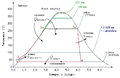 Cicle de Rankine Diagrama T-S.PNG