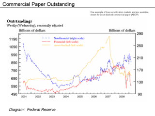 Commercial Paper Outstanding - Fed Data.png