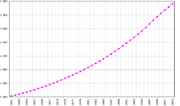 Population of the Republic of the Congo (FAO, 2005); number of inhabitants given in thousands.
