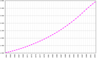 Demographics of the Republic of the Congo - Population of the Republic of the Congo, Data of FAO, year 2005