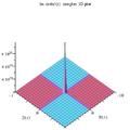 Coshc'(z) Im complex 3D plot.png
