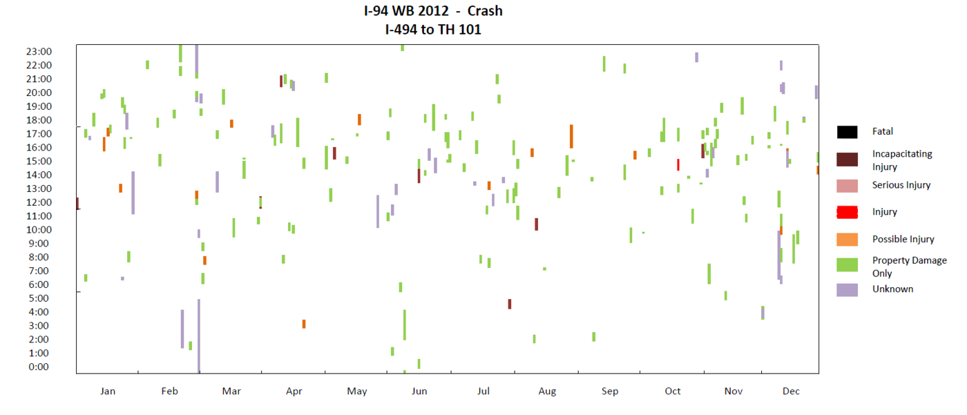 Crash plots