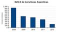 Déficit Aerolíneas Argentinas 2008-2013.png