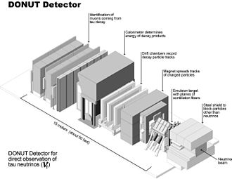 DONUT - Schematic overview of the DONUT detector