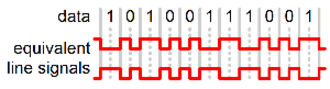 Line code - An example of Differential Manchester encoding