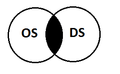 Distributed Operating System as Venn Diagram.png