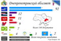 Dnipropetrovsk Oblast local election, 2010.png