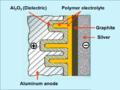 E-cap-construction-principle-4-polymer-graphite-silver.png