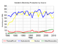 Electricity production in Sweden.PNG