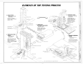 Elements of the Testing Process - Marshall Space Flight Center, East Test Area, Dodd Road, Huntsville, Madison County, AL HAER ALA,45-HUVI.V,7F- (sheet 3 of 6).png