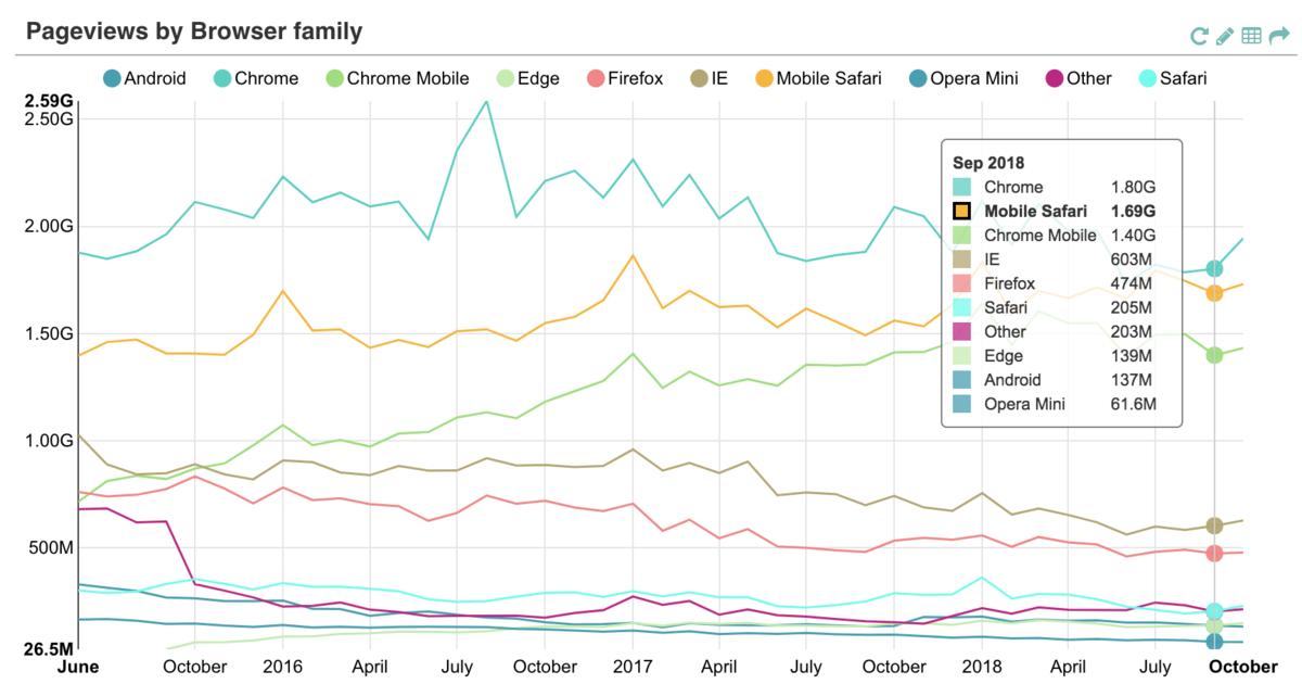 Analytics - Wikipedia