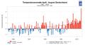 Entwicklung der Temperatur des Zeitraums April bis August in Deutschland von 1881 bis 2018 als Abweichung gegenüber dem Mittelwert 1961-1990.png