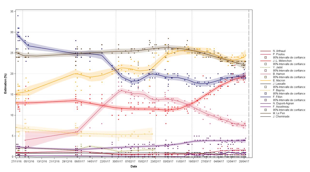 Evolution des intentions de vote à l'élection présidentielle 2017