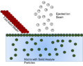 Fast atom bombardment diagram.png