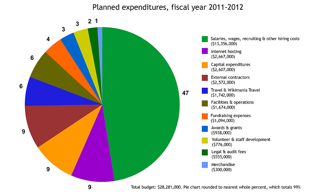 Pie Chart Of Us Budget: Fiscal 2011 planned expenditures.jpg - Wikimedia Commons,Chart
