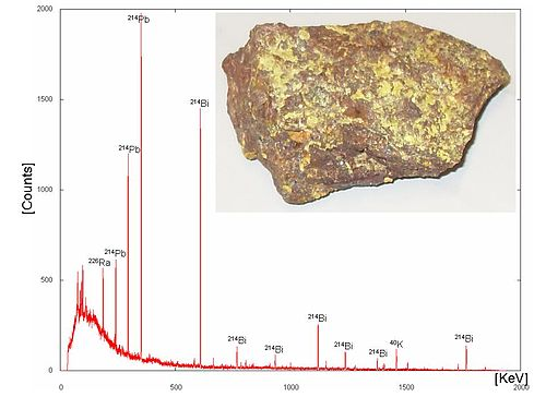 Gamma-ray energy spectrum of uranium ore (inset). Gamma-rays are emitted by decaying nuclides, and the gamma-ray energy can be used to characterize the decay (which nuclide is decaying to which). Here, using the gamma-ray spectrum, several nuclides that are typical of the decay chain of U have been identified: Ra, Pb, Bi. Gammaspektrum Uranerz.jpg