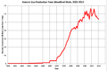 Gas Production from Woodford 2000-2013.png